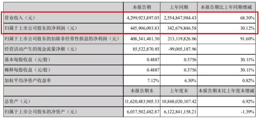 2021年上半年索菲亚实现营收43.00亿元,同比增长68.30%;实现归母净利润4.46亿元,同步增长30.12%