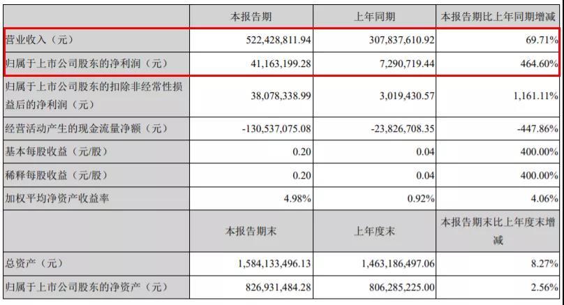 ,顶固实现营收5.22亿元,同增长69.71%;实现归母净利润4116.32万元,同比增长464.60%
