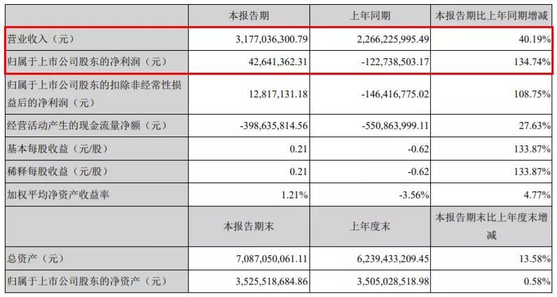 尚品宅配实现营业收入31.77亿元,同比增长40.19%;实现归母净利润4264.14万元,同比增长134.74%。
