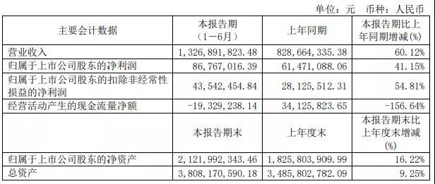 金牌上半年营收13.27亿元,同比增长60.12%