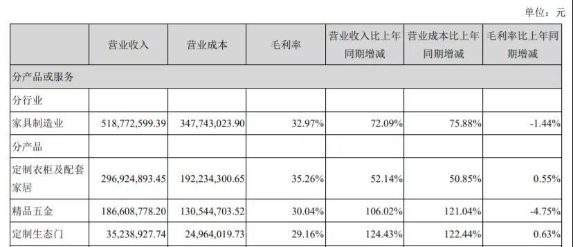 2021年上半年顶固品牌定制衣柜及配套家居实现营收2.97亿元,同比增长52.14%;精品五金业务实现收入1.87亿元,同比增长106.02%;定制生态门业务实现收入0.35亿元,同比增长124.43%。