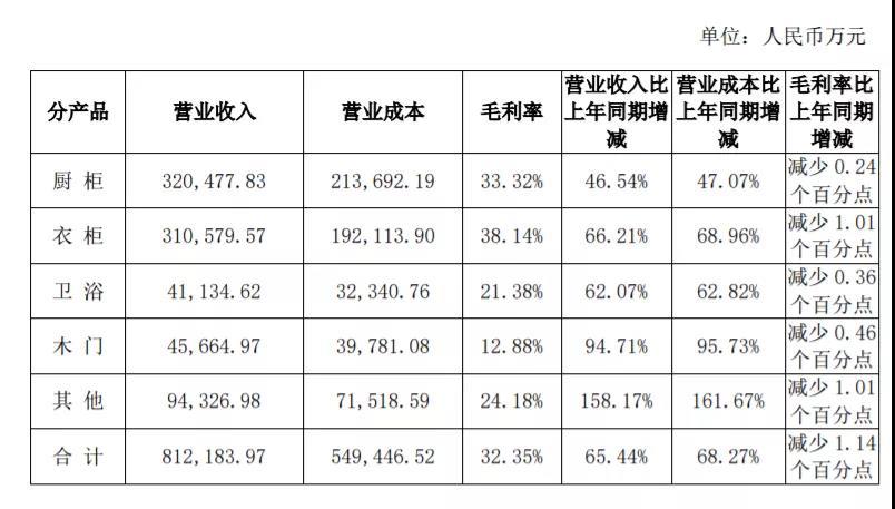 厨柜产品2021上半年实现营收32.05亿元,同比增长46.54%;衣柜产品2021上半年实现营收31.06亿元,同比增长66.21%;卫浴产品2021上半年实现营收4.11亿元,同比增长62.07%;木门产品2021上半年实现营收4.57亿元,同比增长94.71%