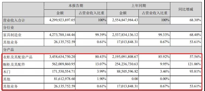 索菲亚品牌衣柜及其配套产品2021年实现营收34.59亿元,同比增长57.56%;橱柜及其配件产品2021年实现营收5.62亿元,同比增长121.06%;木门及其配件产品2021年实现营收1.72亿元,同比增长93.81%;其他产品2021年实现营收8161.30万元,其他业务2021年实现营收2613.58万元。