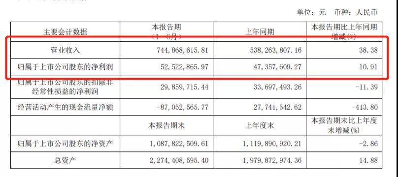 我乐家居实现营收7.45亿元,同比增长38.38%;实现归属于上市公司股东的净利润5252.29万元,同比增长10.90%
