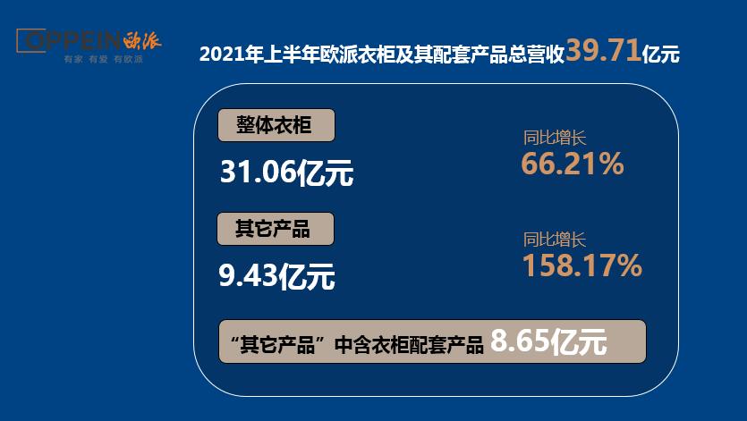 2021年上半年,欧派衣柜及其配套总营收39.71亿元,索菲亚衣柜及其配套总营收34.59亿元