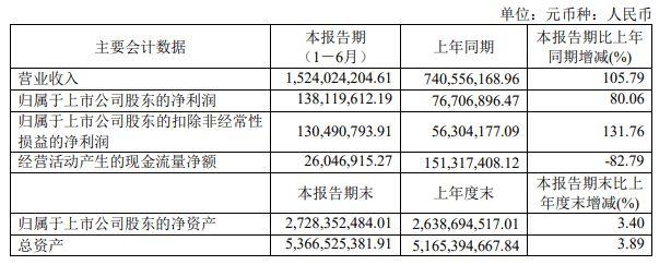 好莱客:2021上半年净利润1.38亿元,同比增长80.06%